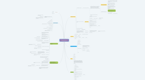 Mind Map: Ecology, Environment, and The Anthropocene.