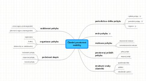 Mind Map: Členění prostorové mobility