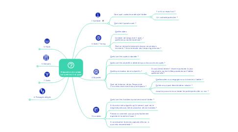 Mind Map: Préparation d'un atelier Les questions à se poser