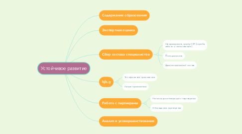 Mind Map: Устойчивое развитие