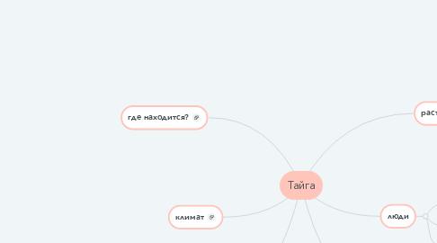 Mind Map: Тайга