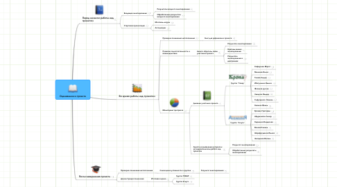 Mind Map: Оценивание в проекте