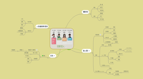 Mind Map: 四類型人