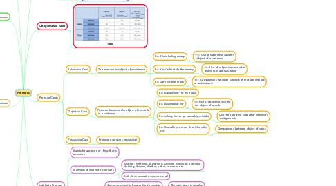 Mind Map: Pronouns