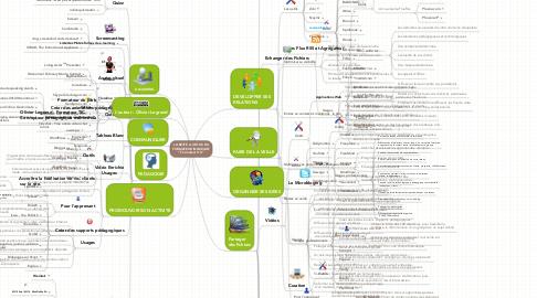 """Mind Map: LA BOITE A OUTILS DU FORMATEUR INNOVANT """" Formateur 2.0 """""""