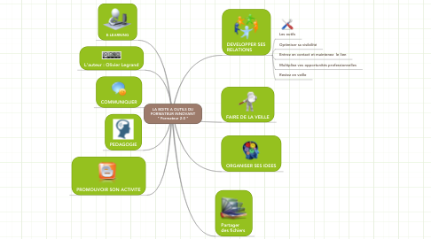 """Mind Map: La boite à outils  du formateur innovant """" Formateur 2.0 """""""