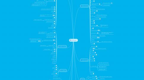 Mind Map: MCForge