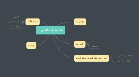 Mind Map: مقدمة علم الصرف