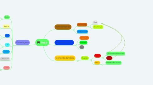 Mind Map: Jogo