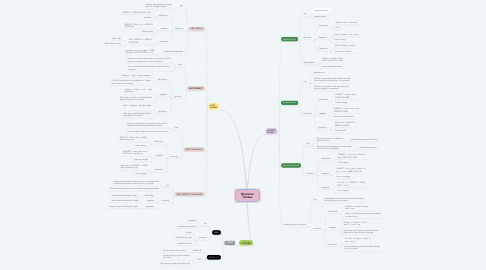 Mind Map: Grammar Tenses