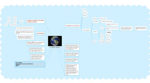 Mind Map: PLANETA TIERRA.