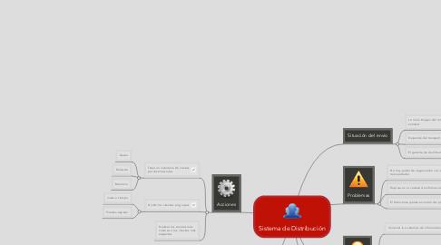 Mind Map: Sistema de Distribución