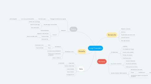 Mind Map: Luigi Pirandello