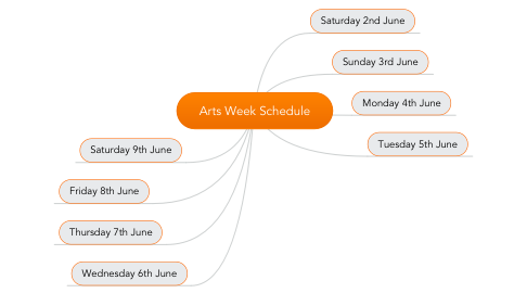Mind Map: Arts Week Schedule