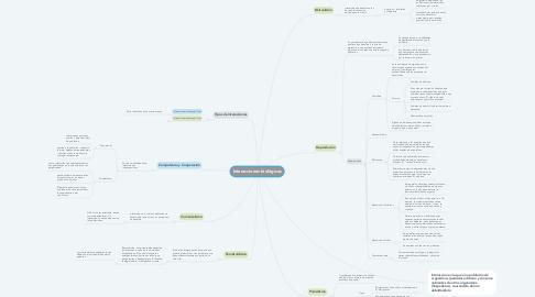 Mind Map: Interacciones biológicas