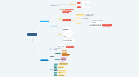 Mind Map: CONSTITUCIÓN DE UN CLUB DEPORTIVO