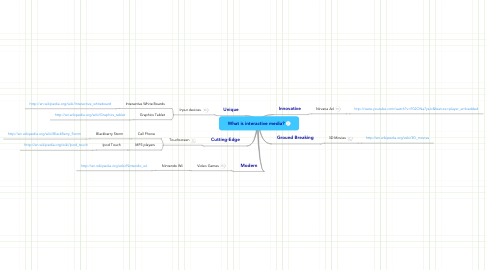 Mind Map: What is interactive media?