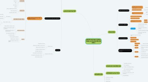 Mind Map: DISEÑO INSTRUCCIONAL PARA LA EDUCACIÓN EN LÍNEA