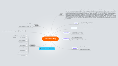 Mind Map: The Great Gatsby