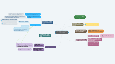 Mind Map: HEALTHCARE DELIVERY AND ACCESS