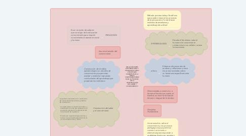 Mind Map: RELACIÓN ENTRE EPISTEMOLOGÍA Y PEDAGOGÍA COMO DISCIPLINAS HUMANÍSTICAS, A FINES Y COMPLEMENTARIAS EN EL EL PROCESO DE LA CONSTRUCCIÓN DEL SABER Y CONOCIMIENTO