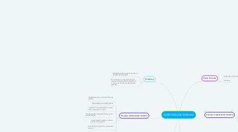 Mind Map: KARBOKSILNE KISELINE