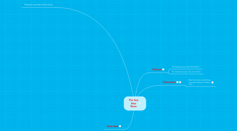 Mind Map: The Sun Also Rises