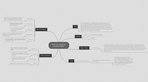 Mind Map: Death of a Salesman  by Arthur Miller