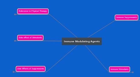 Mind Map: Immune Modulating Agents