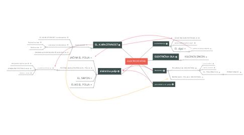 Mind Map: ELEKTROSTATIKA