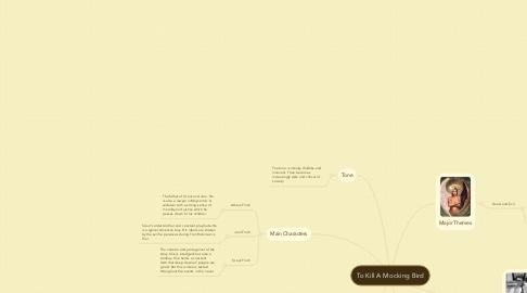 Mind Map: To Kill A Mocking Bird