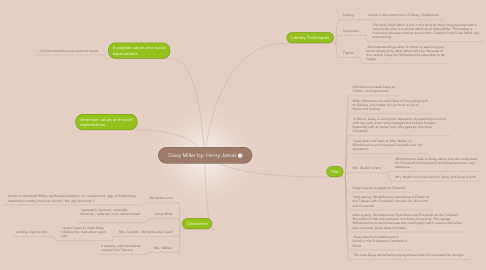 Mind Map: Daisy Miller by: Henry James