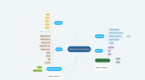 Mind Map: Medicine and surgery