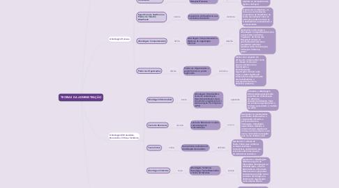 Mind Map: TEORIAS DA ADMINISTRAÇÃO