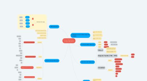 Mind Map: Fuerzas Electricas y  campos electricos