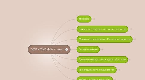 Mind Map: ЭОР - ФИЗИКА 7 класс