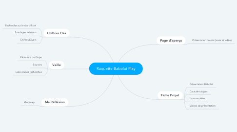 Mind Map: Raquette Babolat Play