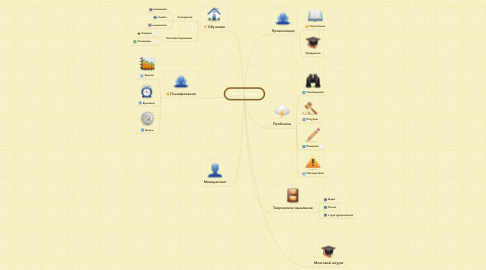Mind Map: Mind Maping