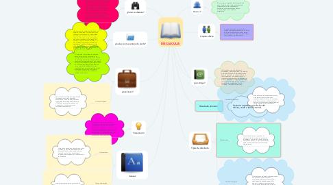 Mind Map: DISCALCULIA