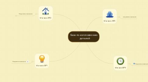 Mind Map: База по изготовлению    деталей