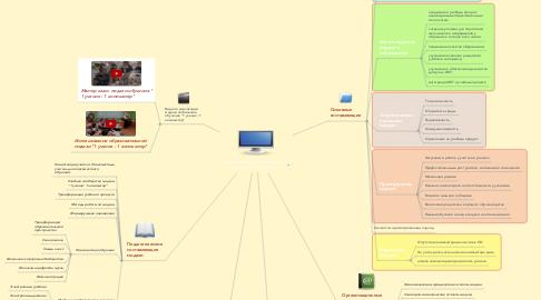 Mind Map: Модель мобильного обучения  1 ученик: 1 компьютер