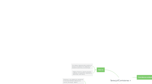 Mind Map: Senacyt/Comisiones