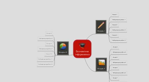 Mind Map: Економічна інформатика