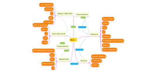 Mind Map: HALL