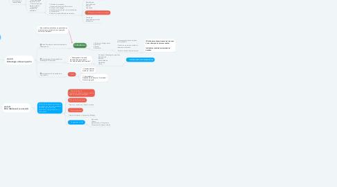 Mind Map: Estratégias de Produção