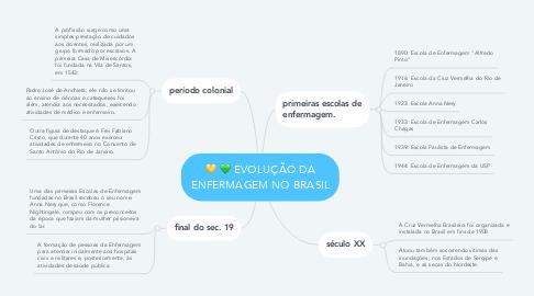 Mind Map: EVOLUÇÃO DA ENFERMAGEM NO BRASIL