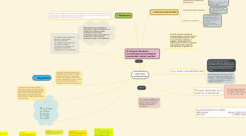 Mind Map: Literatura  Contemporánea