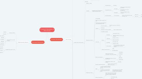 Mind Map: Processo de Separação de Biomoléculas