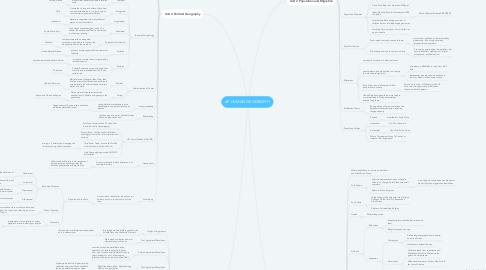 Mind Map: AP HUMAN GEOGRAPHY