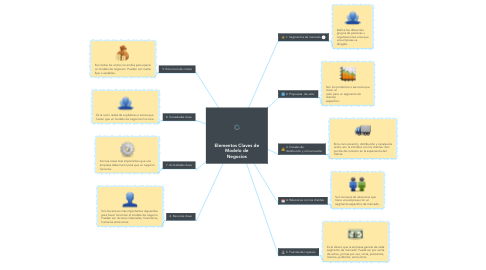 Mind Map: Elementos Claves de Modelo de Negocios